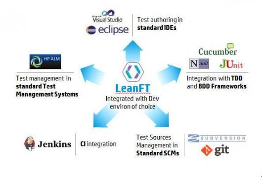 Встречайте новый инструмент автоматизации: HP LeanFT