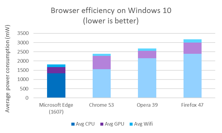 Microsoft использует WebDriver для проверки расхода энергии браузерами
